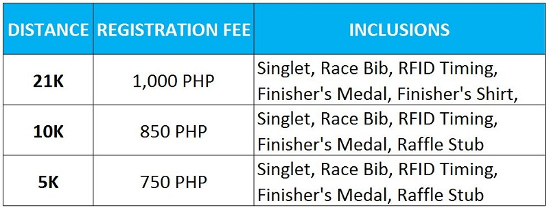 Runfest 2016 Race Fees
